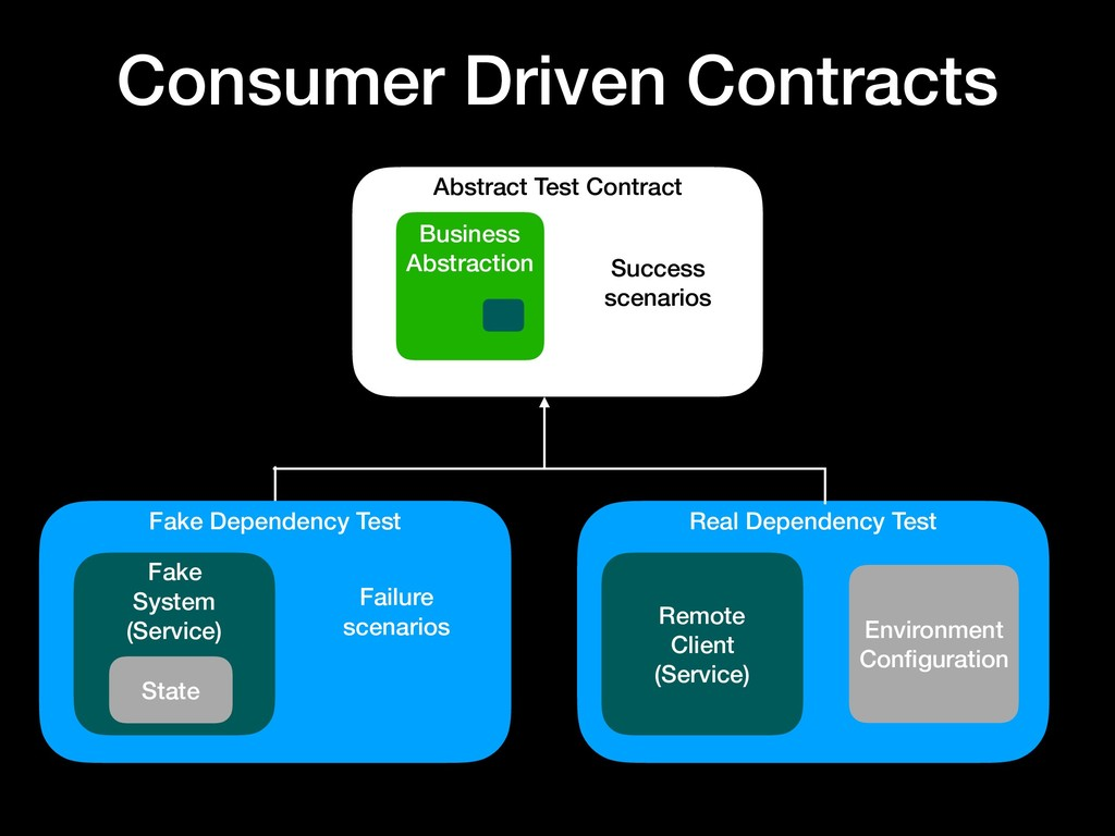 Consumer Driven Contracts Abstract Test Contrac...