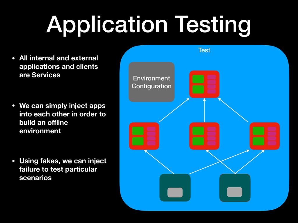 Test Environment Configuration Application Testi...