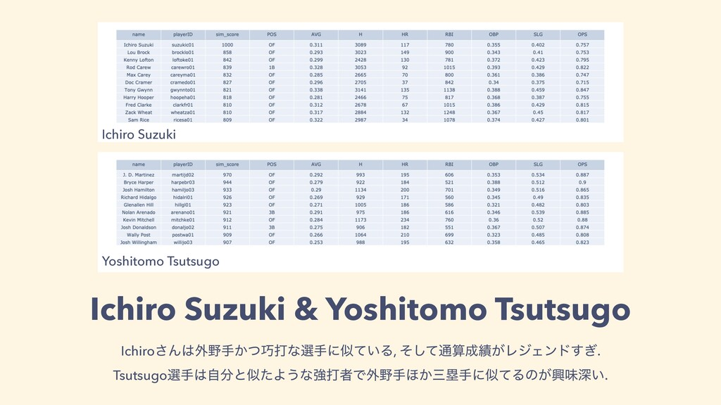 Ichiro Suzuki & Yoshitomo Tsutsugo Ichiro͞Μ֎ख...