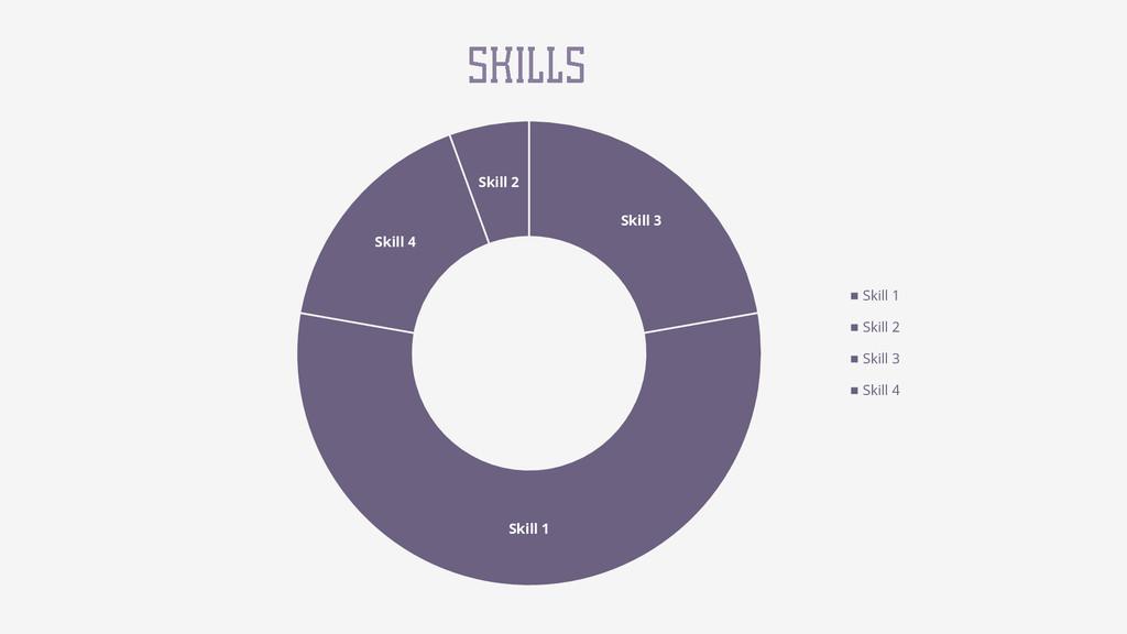 Skill 3 Skill 1 Skill 4 Skill 2 Skill 1 Skill 2...