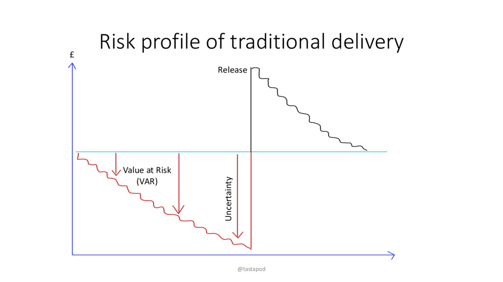 Risk profile of traditional delivery @tastapod ...