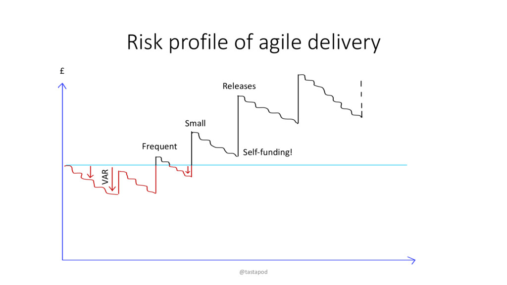 Risk profile of agile delivery @tastapod VAR Fr...