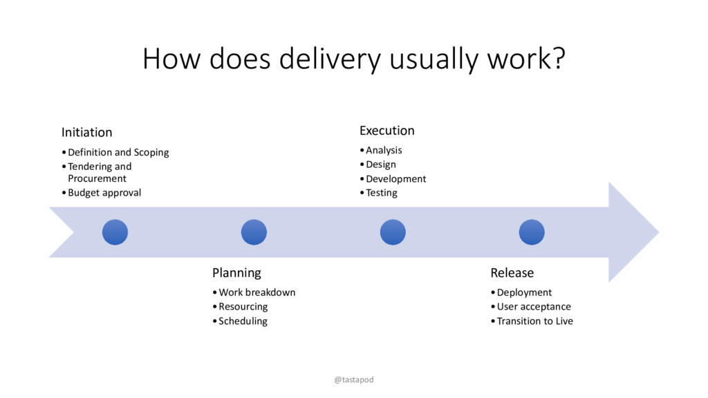 How does delivery usually work? Initiation •Def...