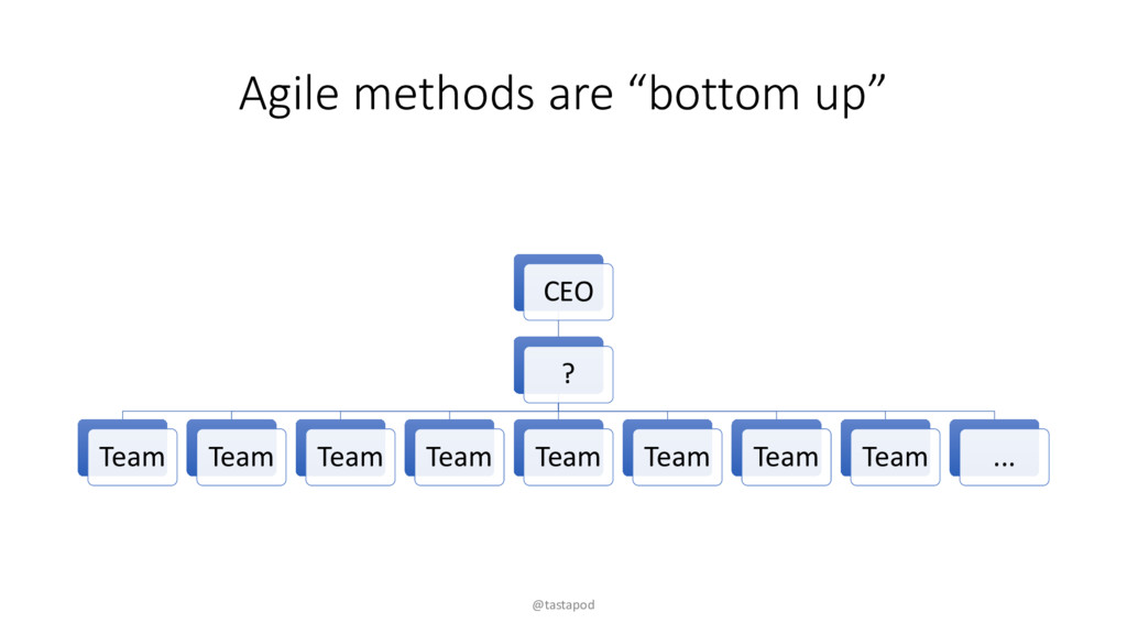 "Agile methods are ""bottom up"" CEO ? Team Team T..."