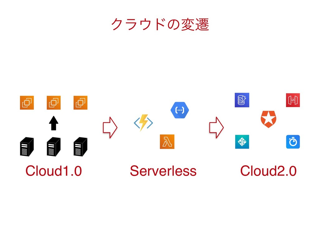 Cloud1.0 Serverless Cloud2.0 Ϋϥ΢υͷมભ