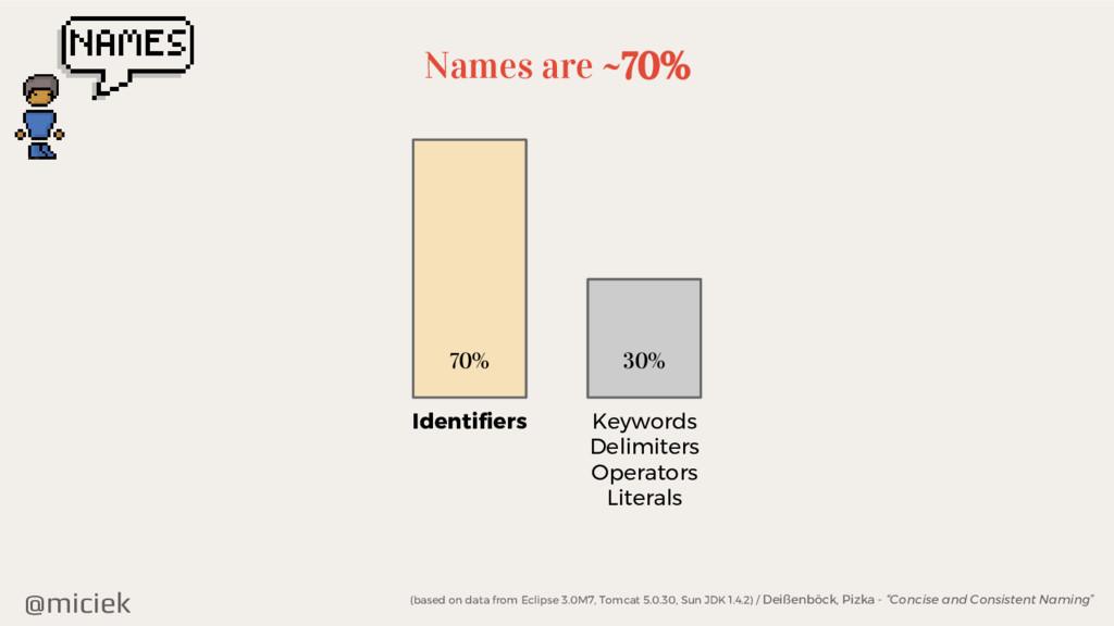 @miciek Names are ~70% Identifiers Keywords Del...