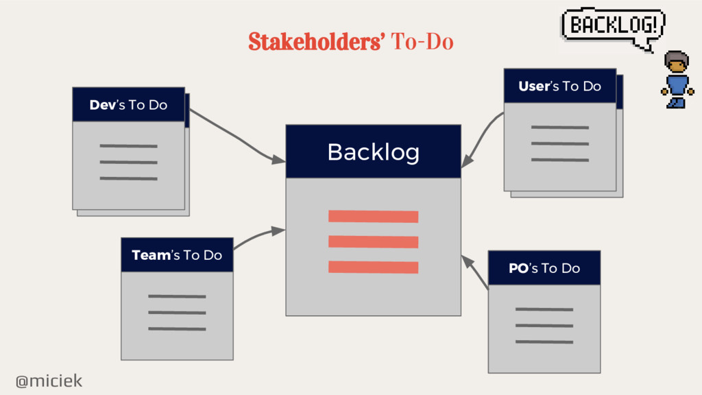 @miciek Dev's To Do Dev's To Do Stakeholders' T...