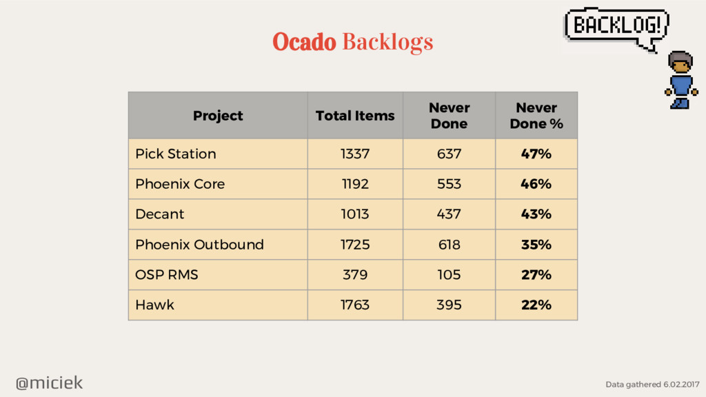 @miciek Ocado Backlogs Project Total Items Neve...