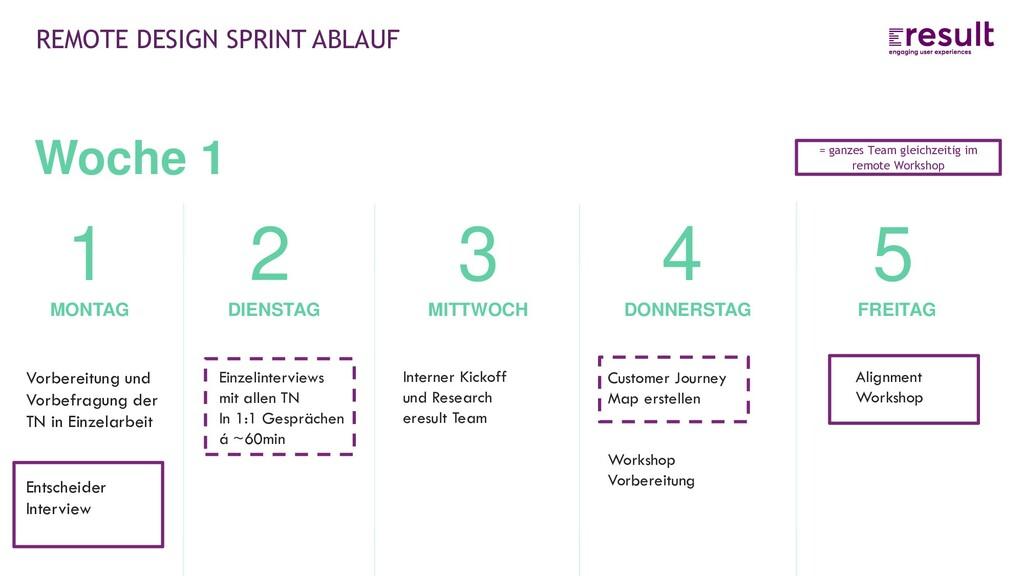 REMOTE DESIGN SPRINT ABLAUF FREITAG 5 Alignment...
