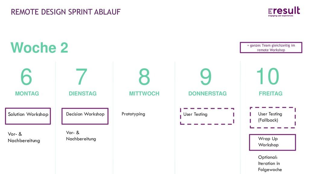 REMOTE DESIGN SPRINT ABLAUF FREITAG 10 User Tes...