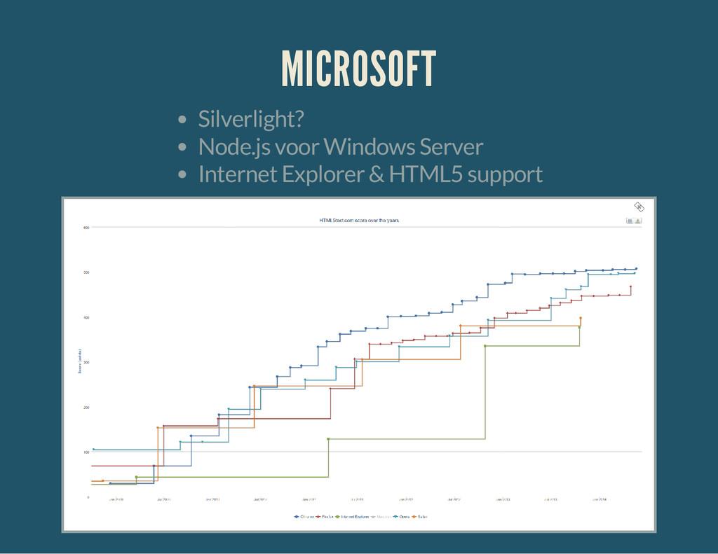 MICROSOFT Silverlight? Node.js voor Windows Ser...