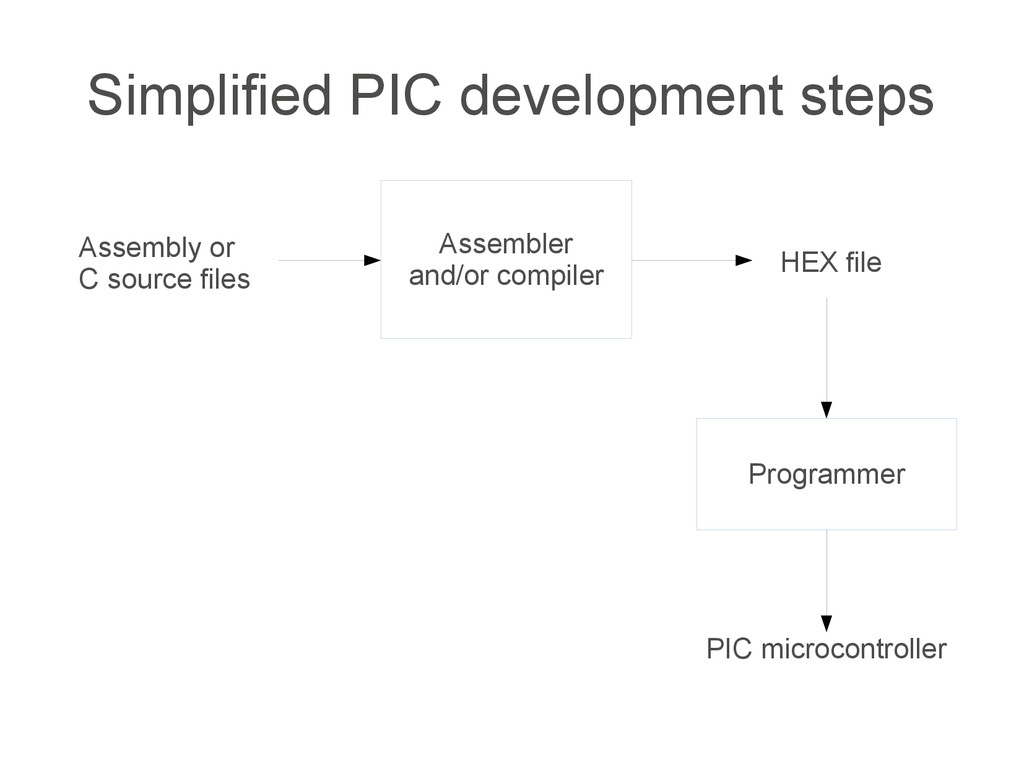 Simplified PIC development steps Assembly or C ...