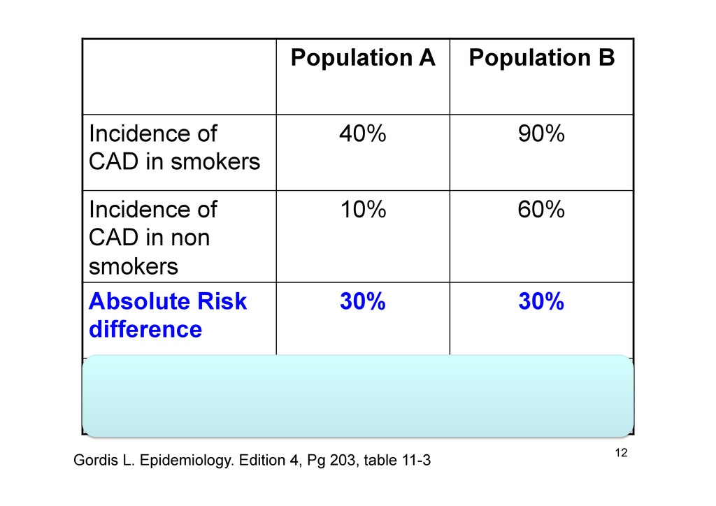 Population A Population B Incidence of CAD in s...