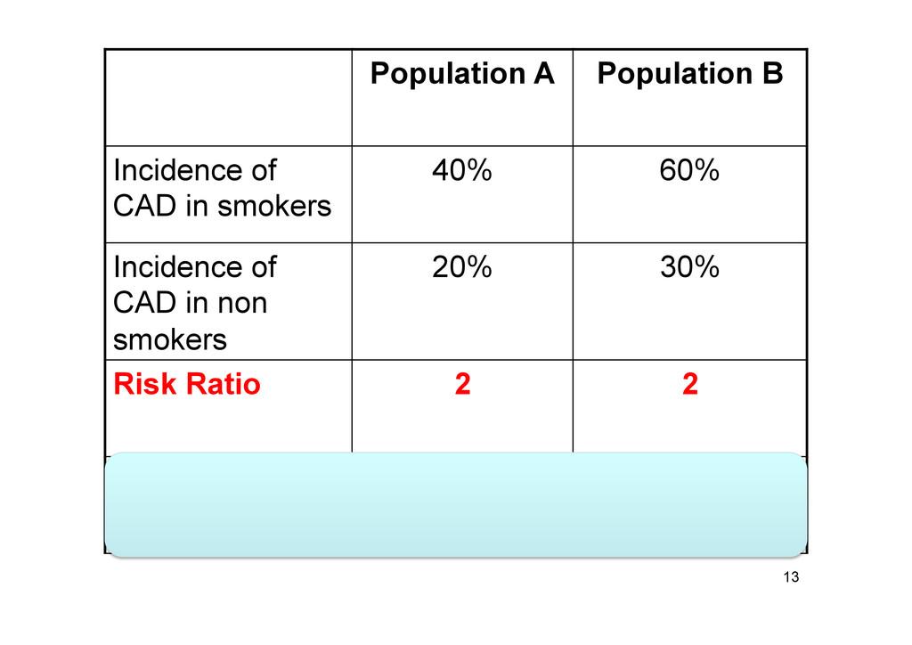 13 Population A Population B Incidence of CAD i...