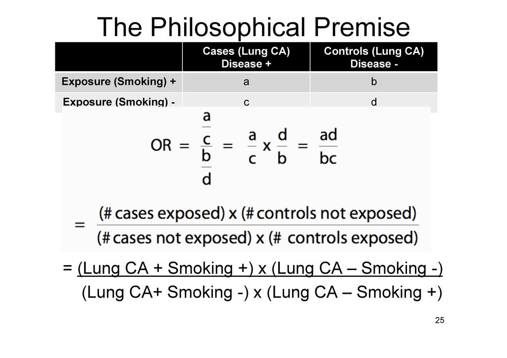 The Philosophical Premise 25 = (Lung CA + Smoki...