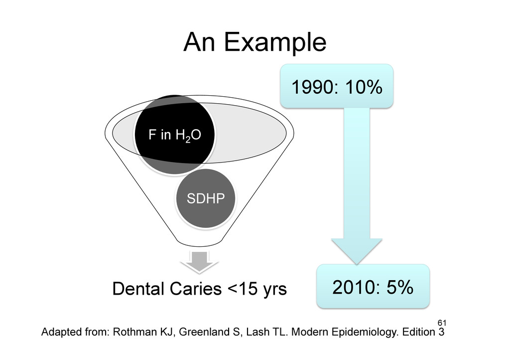 An Example Dental Caries <15 yrs SDHP F in H2 O...