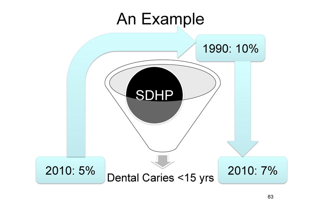 An Example Dental Caries <15 yrs SDHP 63 1990: ...