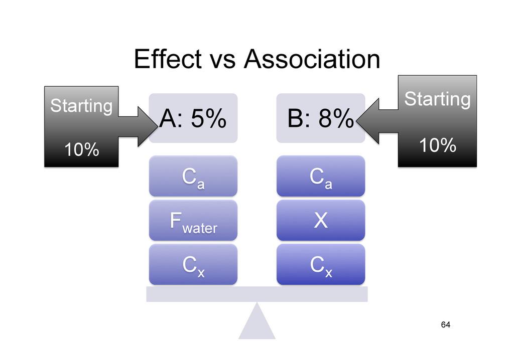Effect vs Association A: 5% B: 8% Cx X Ca Cx Fw...