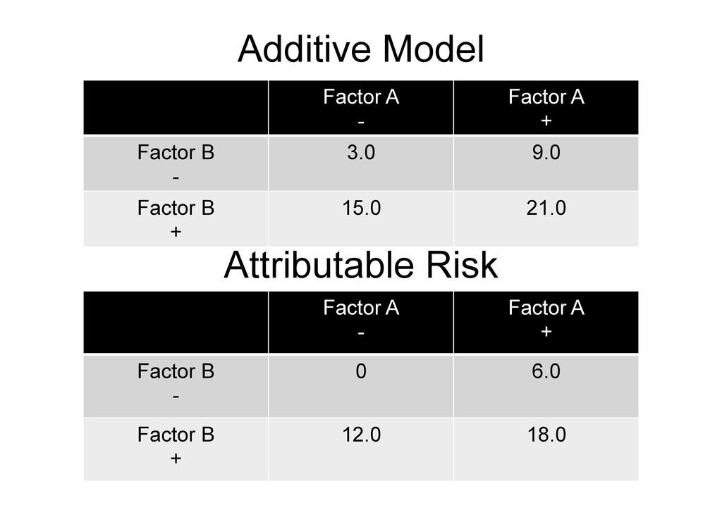 Additive Model 69 Factor A - Factor A + Factor ...