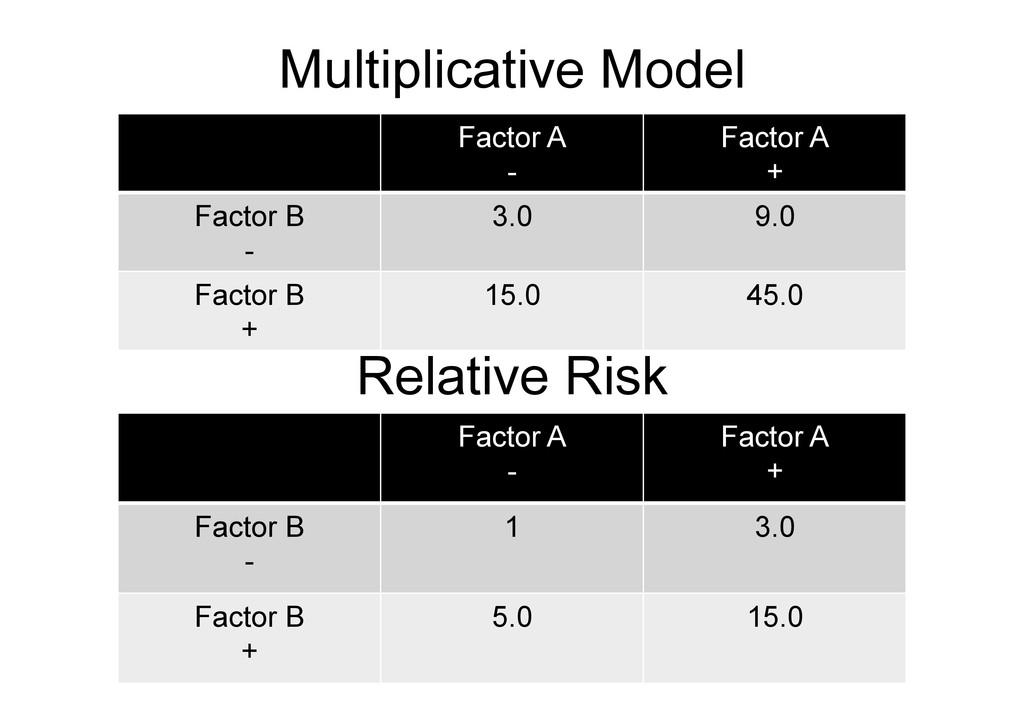 Multiplicative Model 70 Factor A - Factor A + F...