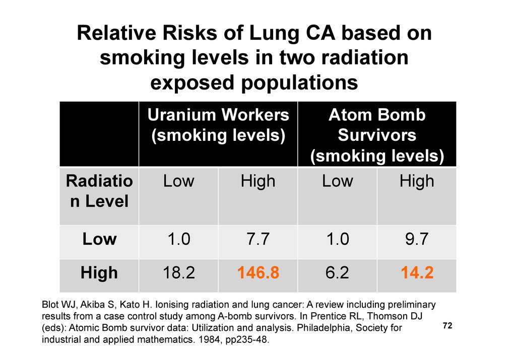 Uranium Workers (smoking levels) Atom Bomb Surv...