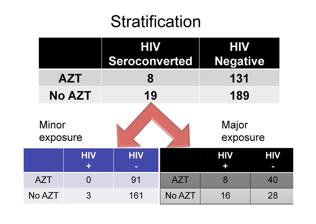 Stratification 78 HIV Seroconverted HIV Negativ...