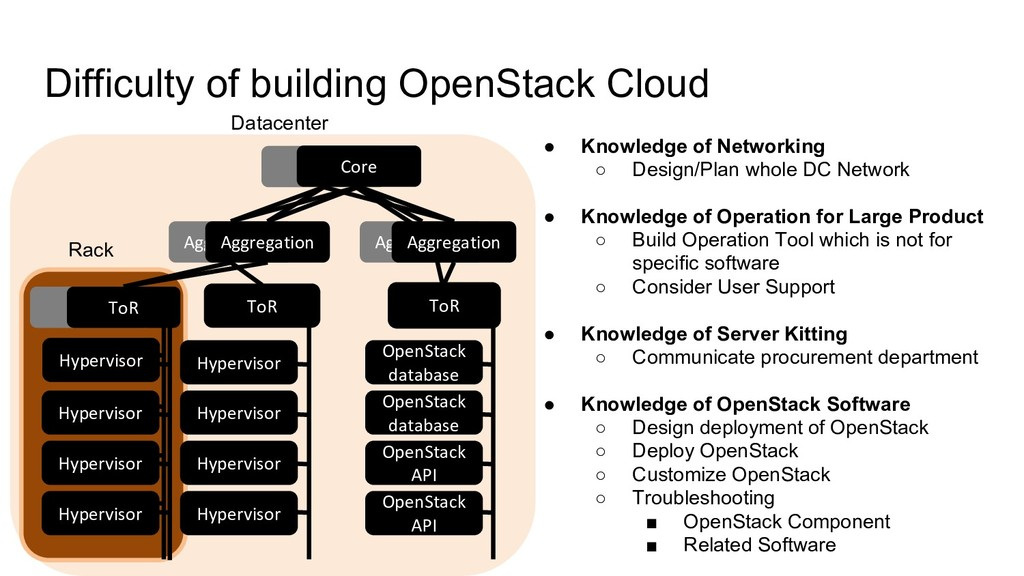 Difficulty of building OpenStack Cloud TOR Core...