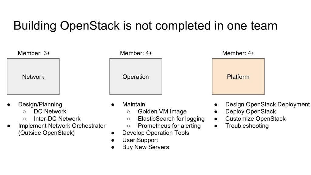 Building OpenStack is not completed in one team...