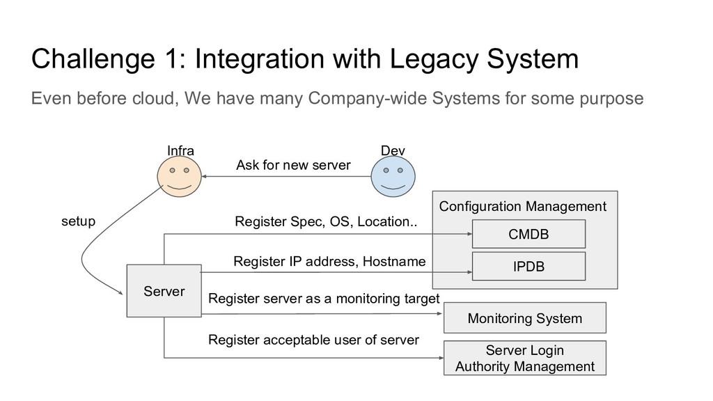 Configuration Management Challenge 1: Integrati...