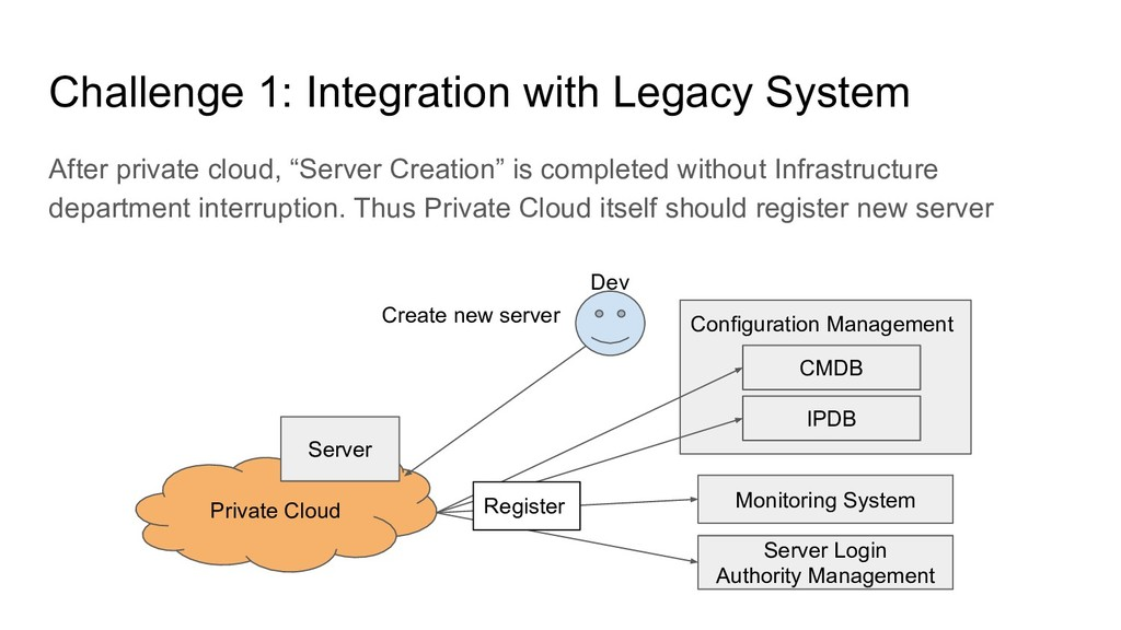 Challenge 1: Integration with Legacy System Aft...