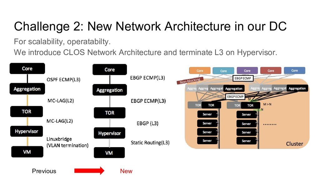 Challenge 2: New Network Architecture in our DC...