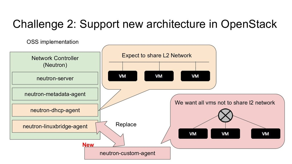 Challenge 2: Support new architecture in OpenSt...