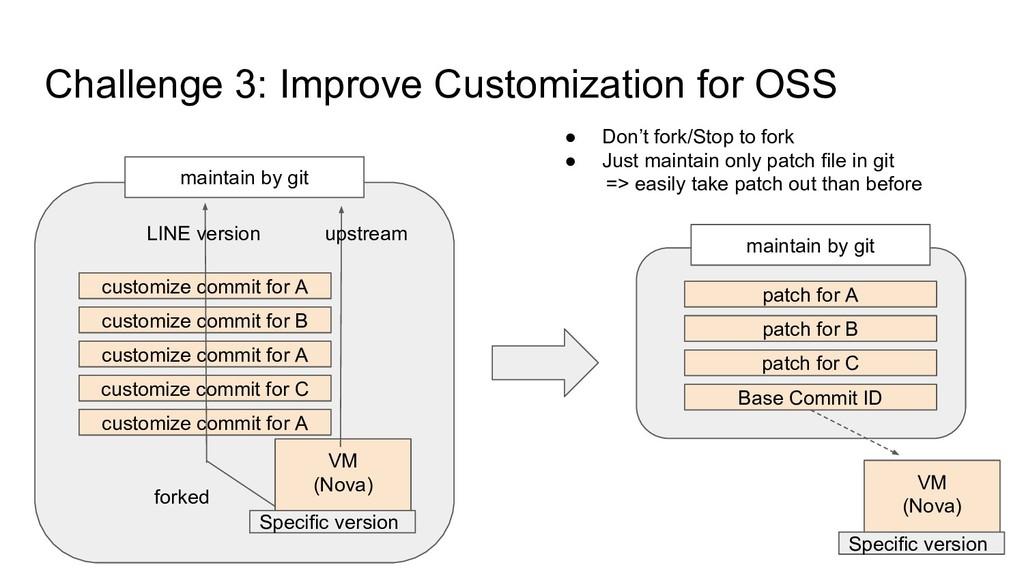 Challenge 3: Improve Customization for OSS VM (...