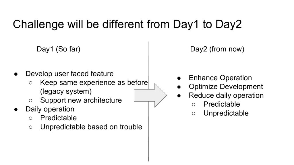 Challenge will be different from Day1 to Day2 D...