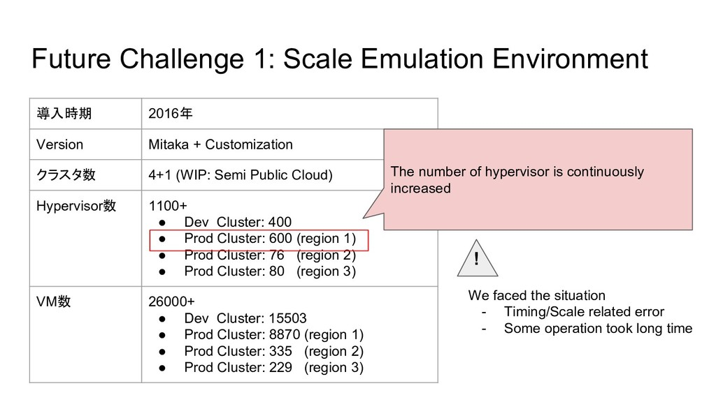 Future Challenge 1: Scale Emulation Environment...