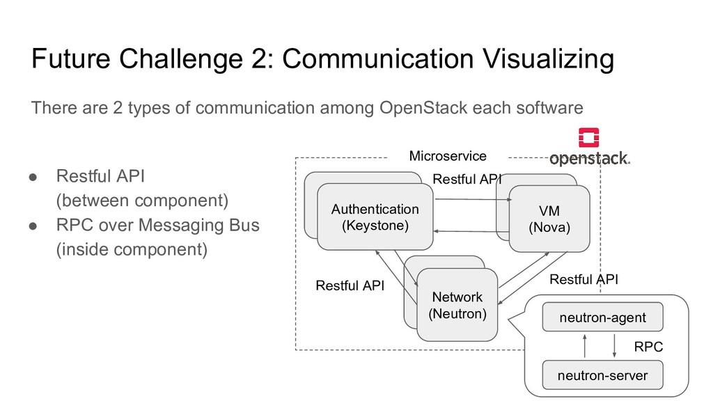 Future Challenge 2: Communication Visualizing T...