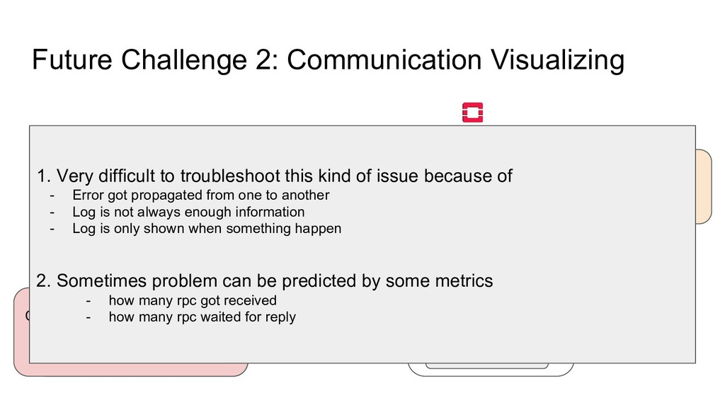 Future Challenge 2: Communication Visualizing A...