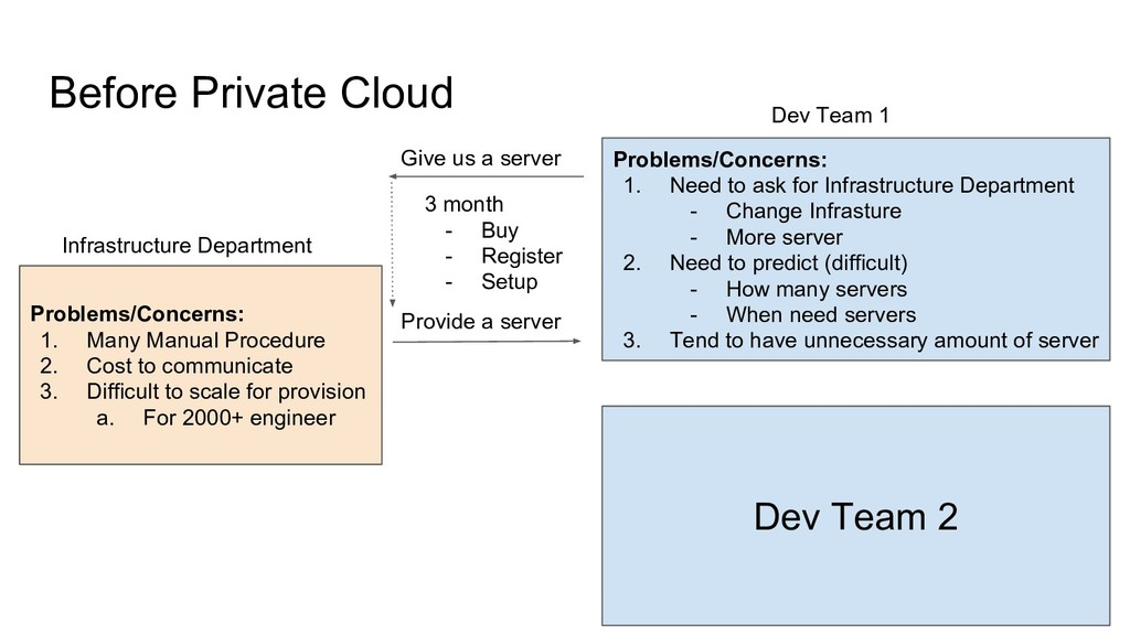 Before Private Cloud Problems/Concerns: 1. Many...
