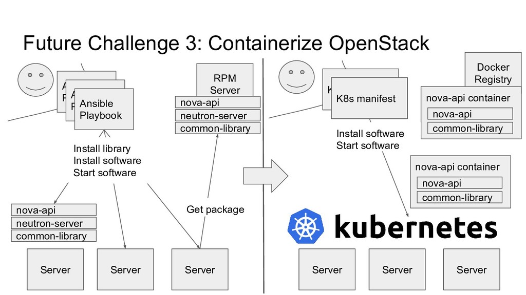 Future Challenge 3: Containerize OpenStack Serv...