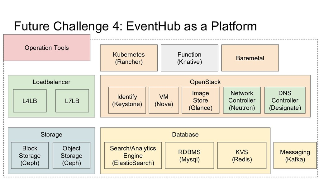 Future Challenge 4: EventHub as a Platform Open...