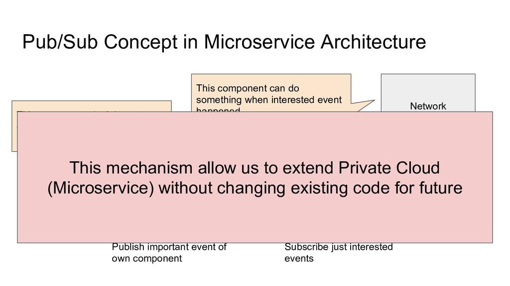 Pub/Sub Concept in Microservice Architecture Au...