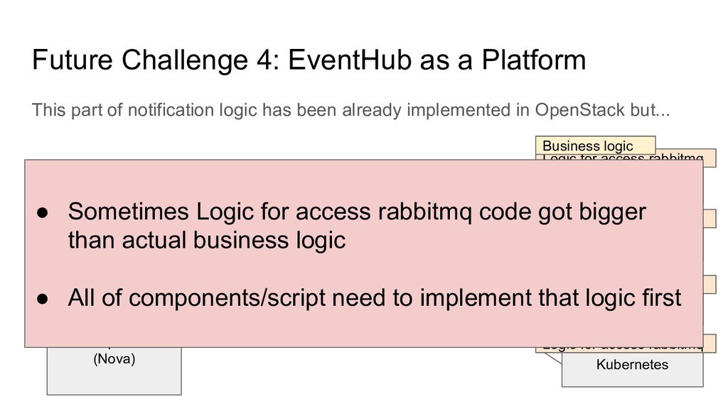 Future Challenge 4: EventHub as a Platform This...
