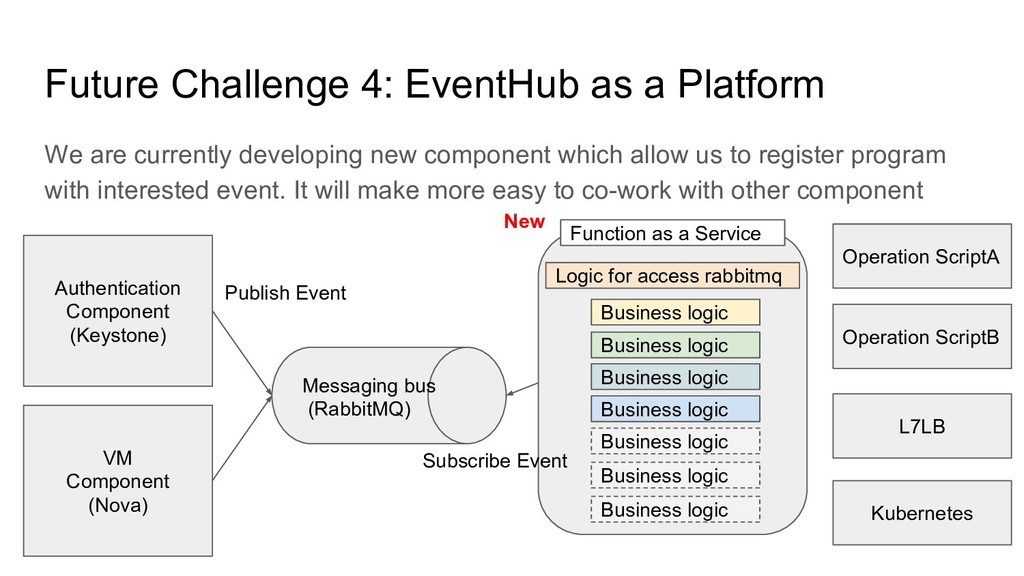 Future Challenge 4: EventHub as a Platform We a...