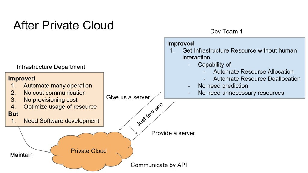 After Private Cloud Improved 1. Automate many o...