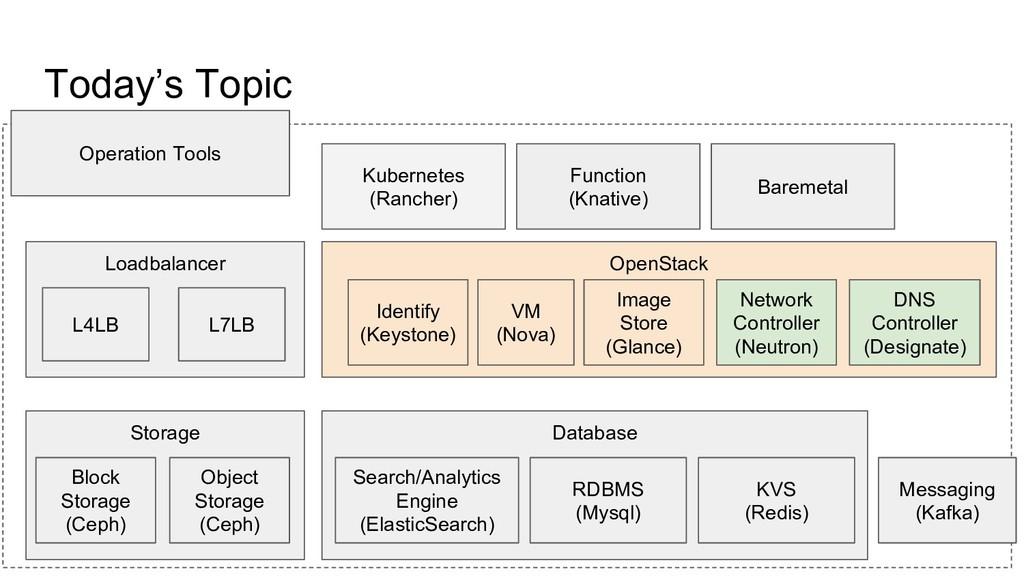 Today's Topic OpenStack VM (Nova) Image Store (...