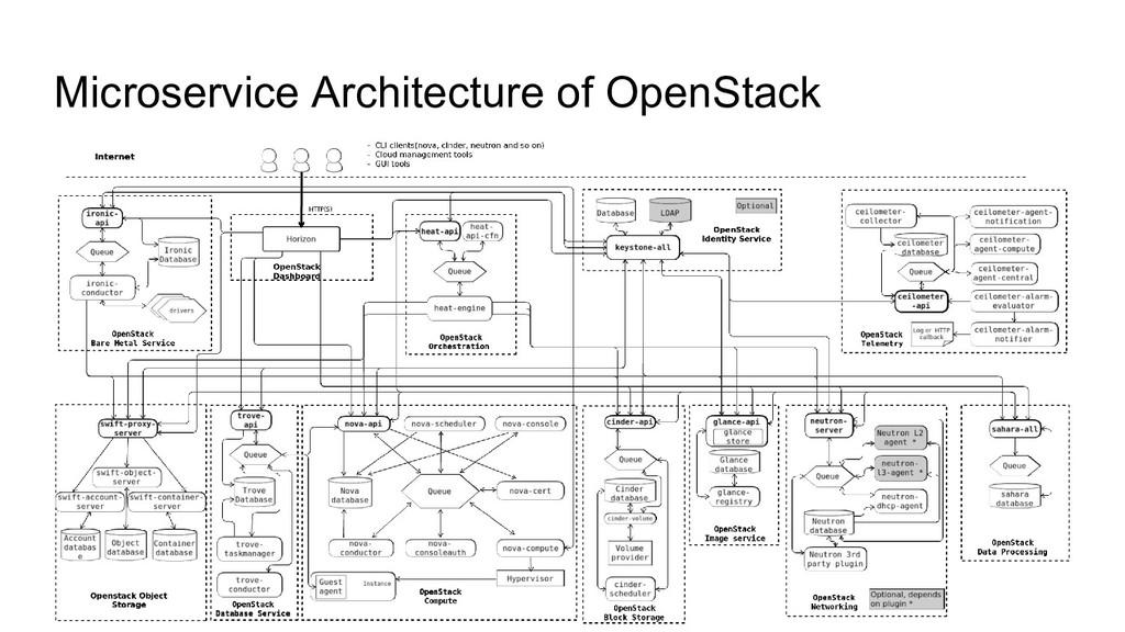Microservice Architecture of OpenStack