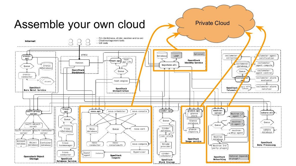 Assemble your own cloud Private Cloud
