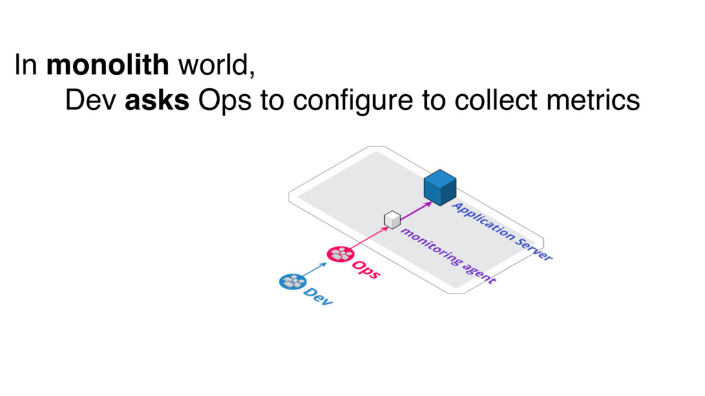 In monolith world, Dev asks Ops to configure to ...