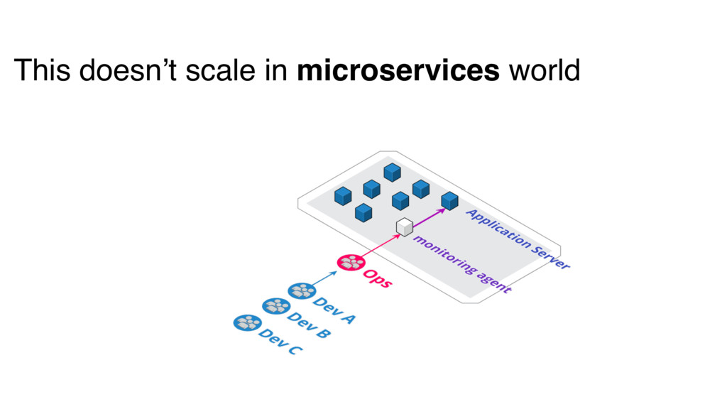 This doesn't scale in microservices world