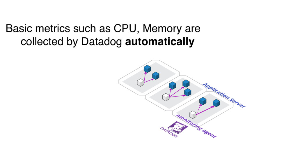 Basic metrics such as CPU, Memory are collected...